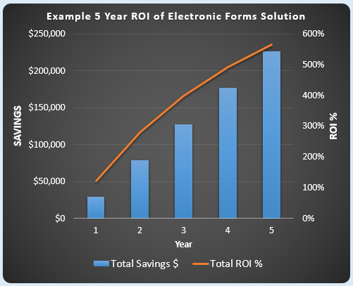 example 5-year ROI for electronic forms
